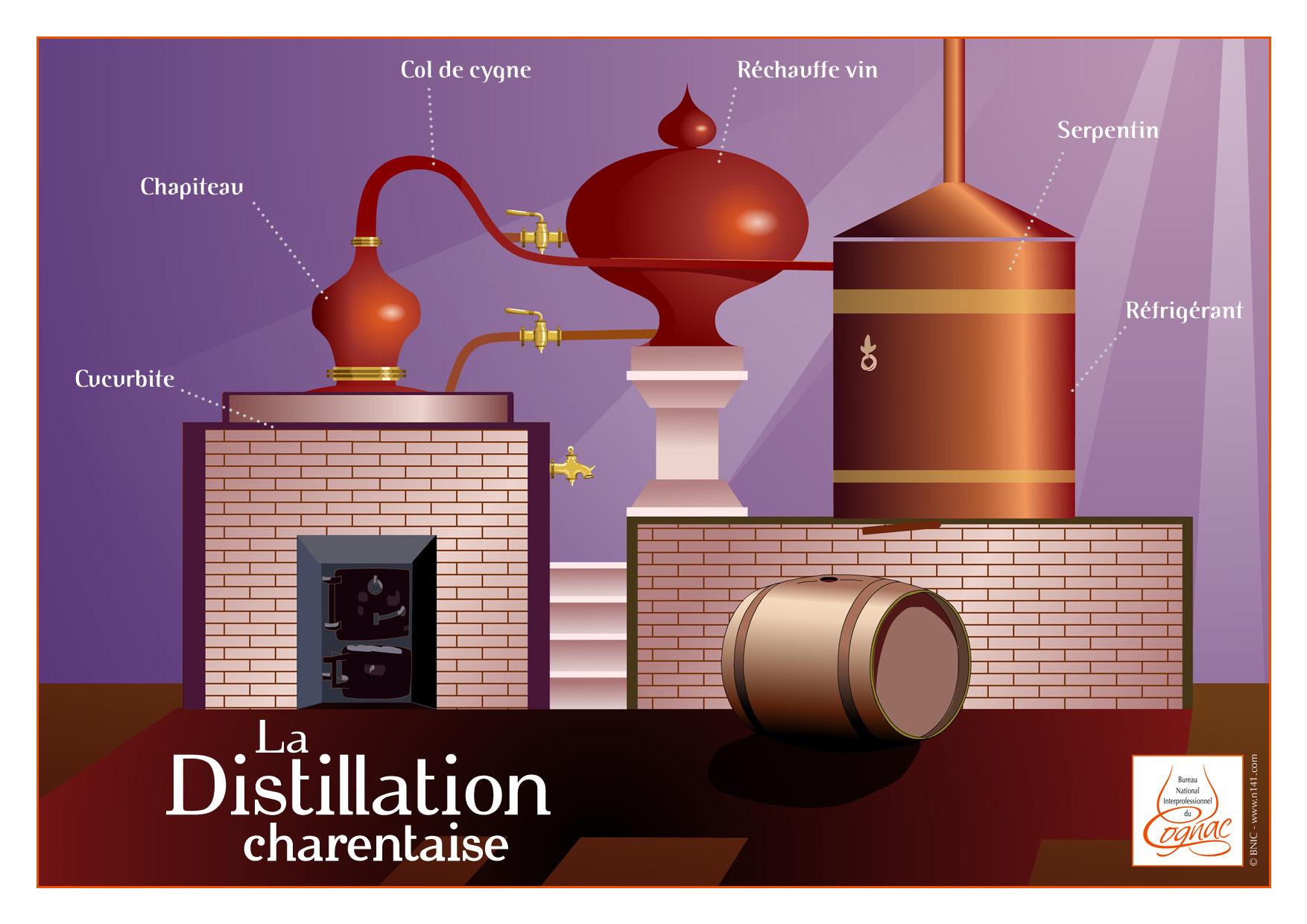 La double distillation charentaise